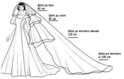 Свадебная фата: как сделать фату, как сшить фату своими руками, как закрепить (прикрепить, крепить) фату